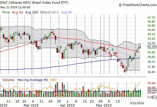 The iShares MSCI Brazil Index Fund (EWZ) broke out from its 50DMA downtrend but must now contend with a downtrend drawn from its 2019 high.