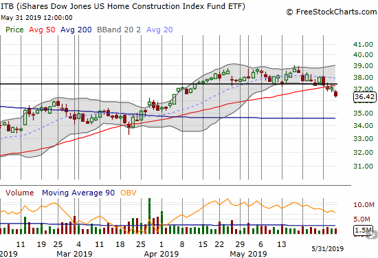 The iShares Dow Jones Home Construction ETF (ITB) looks like it confirmed a triple top with its 50DMA breakdown.