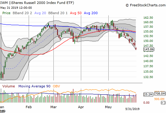 The iShares Russell 2000 ETF (IWM) lost 1.4% and closed at a 4-month low.