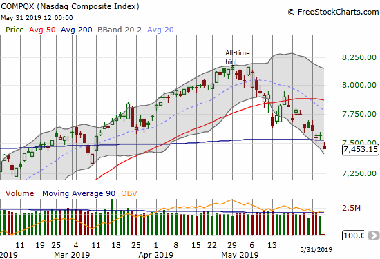 The NASDAQ (NDX) lost 1.5% afer gapping down below 200DMA support.