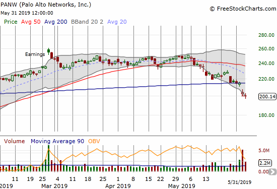 Palo Alto Networks (PANW) gapped down below its 200DMA post-earnings. Friday delivered fresh selling pressure and a new 4+ month low.
