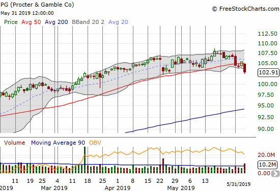 Proctor & Gamble (PG) confirmed its 50DMA breakdown with a 2.3% loss on Friday.
