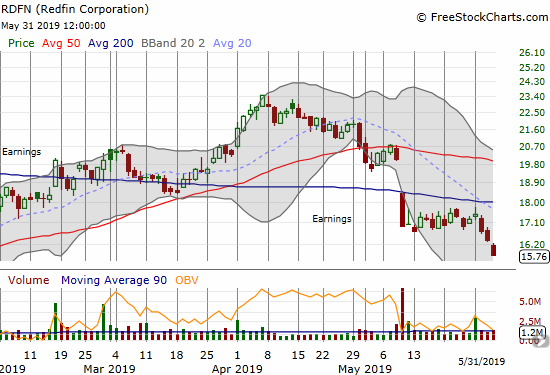 The post-earnings selling pressure picked up again on Redfin (RDFN) and confirmed 200DMA resistance.