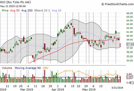 Rio Tinto (RIO) held its May low as support even as its 50DMA capped rallies.