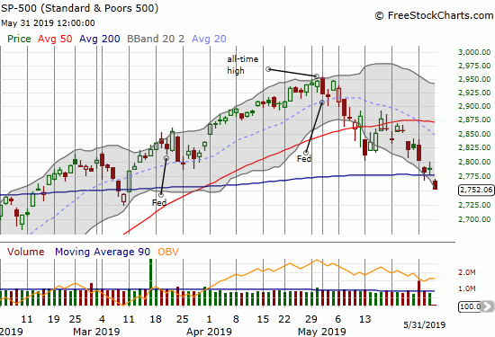 The S&P 500 (SPY) broke down below its 200DMA and closed at a near 3-month low.