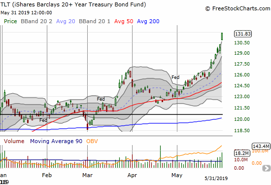 The iShares 20+ Year Treasury Bond ETF (TLT) soared for the entire week, capping a 6.6% gain for the month.