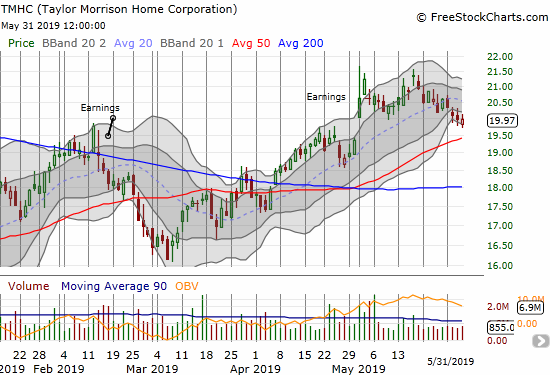 The May sell-off almost took away all of the post-earnings gains for Taylor Morrison Home Corporation (TMHC). A test of 50DMA support is likely coming.