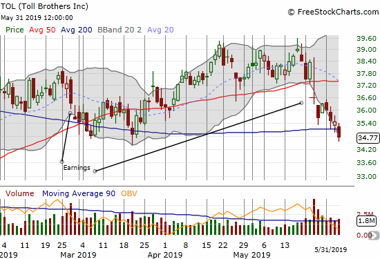 Toll Brothers (TOL) continued to suffer post-earnings selling pressure with a 200DMA breakdown and a 4-month low.