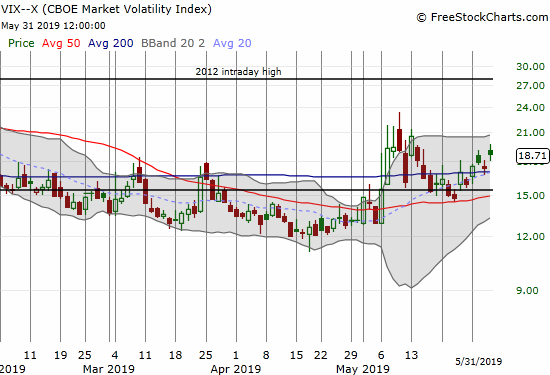 The volatility index (VIX) jumped 8.1% but still failed to challenge the May highs.