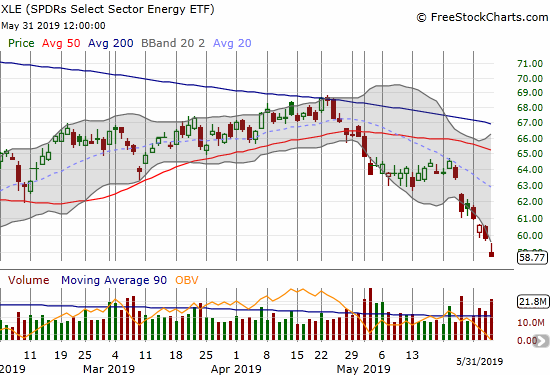 The SPDRS Select Energy ETF (XLE) lost another 1.8% to close at its lowest point since January 3rd of this year.