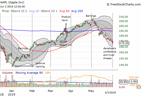 Apple (AAPL) lost 1.0% as the lower Bollinger Band (BB) continues to apply downward pressure on the stock.