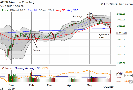 Amazon.com (AMZN) sliced through its 200DMA support with a 4.6% loss.