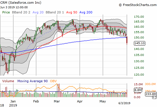 Salesforce.com (CRM) broke down 4.2% on a 200DMA breakdown.