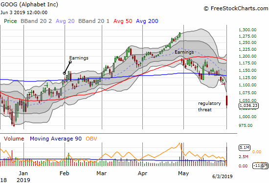 Alphabet (GOOG) plunged 6.1% in a devastating confirmation of its 200DMA breakdown.