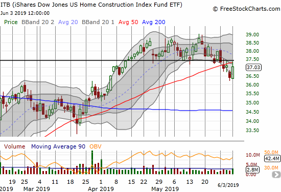 The iShares Dow Jones Home Construction ETF (ITB) jumped 1.7% but faded from 50DMA resistance.
