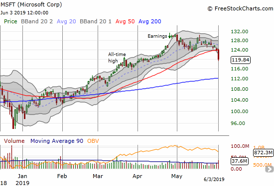 Microsoft (MSFT) suffered a 50DMA breakdown with a 3.1% loss.