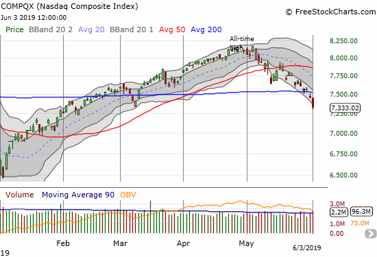 The NASDAQ (COMPQX) confirmed its 200DMA breakdown with a 1.6% loss.