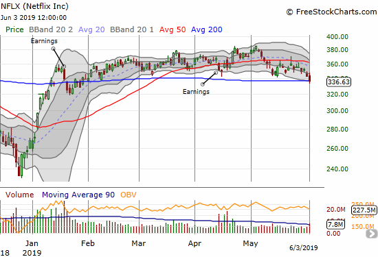 Netflix (NFLX) lost 1.9% with buyers rallying the stock back to 200DMA support.