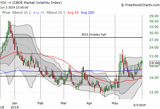 The volatility index (VIX) barely budged with a 0.8% gain.