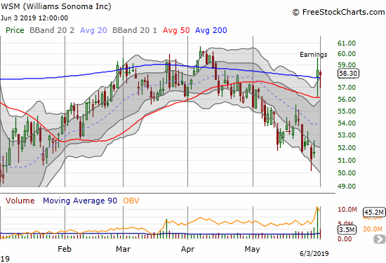 Williams Sonoma (WSM) gapped above its 200DMA post-earnings and held support for a second day.