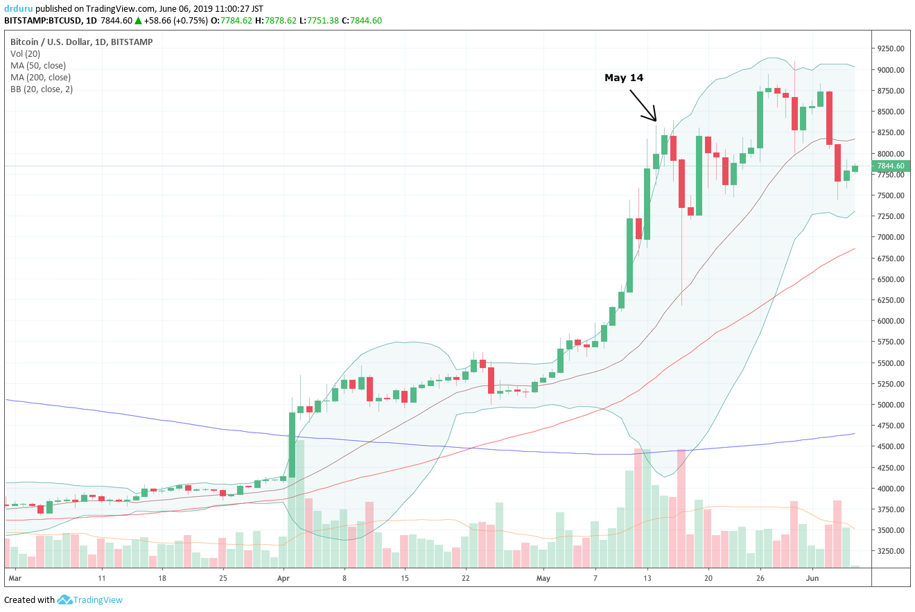 Bitcoin (BTC-USD) traded through its uptrending 20DMA for the first time since the end of April. The large price swings add to a potential topping pattern.