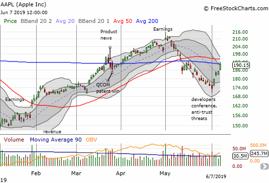 Apple (AAPL) broke out from its post-earnings downtrend to challenge 200DMA resistance.