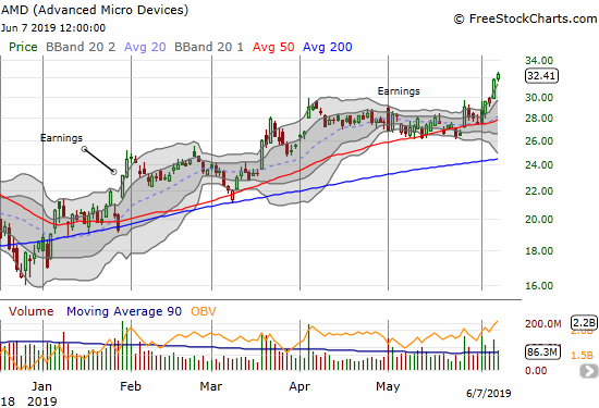 Advanced Micro Devices (AMD) surged close to its all-time high set last September.
