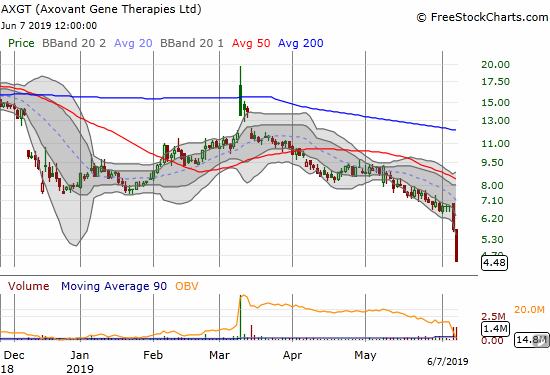 Axovant Gene Therapies (AXGT) cratered to new all-time lows on two days of heavy selling.