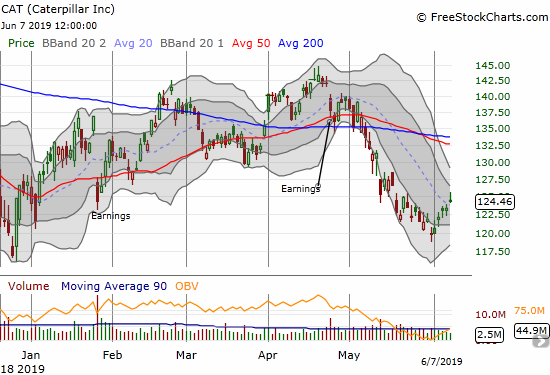 Caterpillar (CAT) broke out from its downtrend and put a test of its downtrending 50/200DMAs in play.