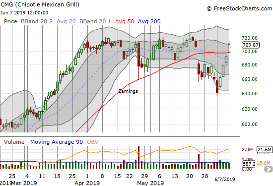 Chipotle Mexican Grill (CMG) broke out above its 50DMA and is back to challenging all-time highs.