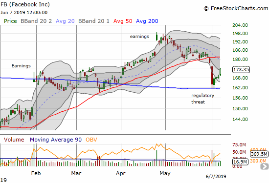 Sellers failed to follow through on the big gap down for Facebook (FB). After two picture-perfect tests of 200DMA support, buyers took over the trading action.