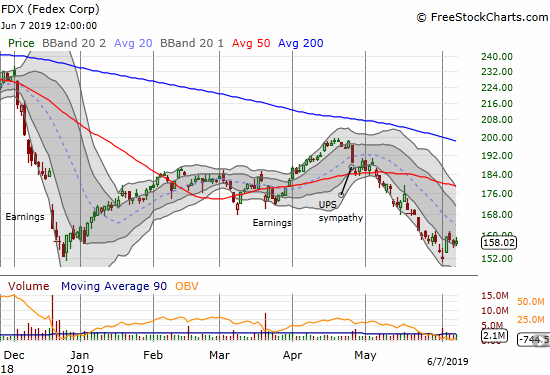 Federal Express (FDX) fell back from the week's high but closed just above its lower Bollinger Band channel.