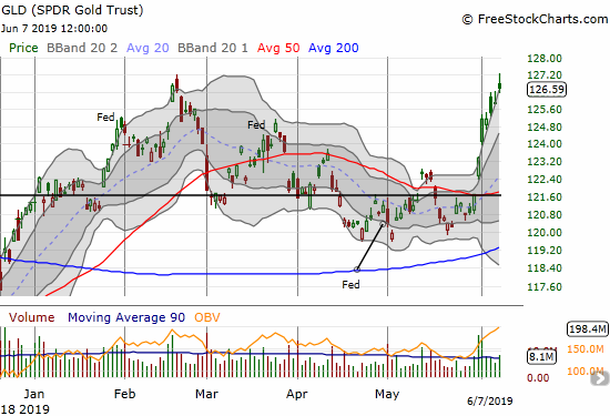 SPDR Gold Trust (GLD) followed through on the previous week's 50DMA break out and closed out the last week just under the previous high.