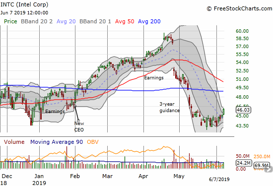 Intel (INTC) broke out of its consolidation at lows to end the week with a 2.1% gain on the day.