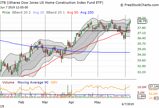 The iShares Dow Jones Home Construction ETF (ITB) recovered from its 50DMA breakdown to quickly challenge its 2019 high.