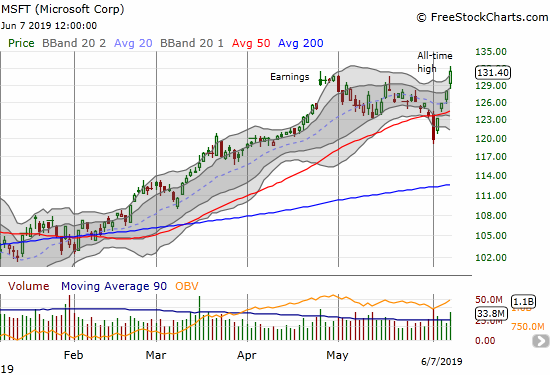 Microsoft (MSFT) jumped from a massive 50DMA breakdown to a new all-time high.