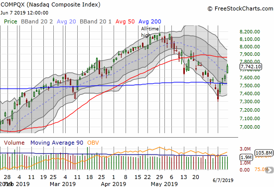 The NASDAQ (COMPQX) jumped back to its 200DMA the day after confirming a 200DMA breakdown. A test of 50DMA resistance is in play.