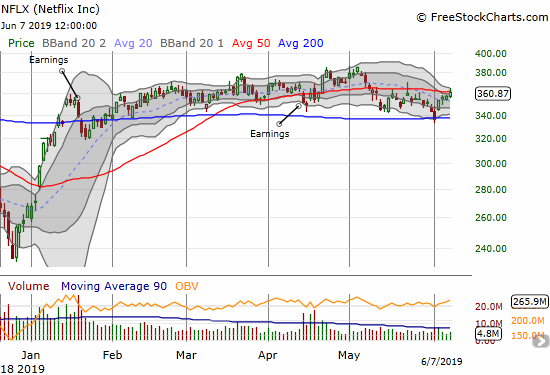 Netflix (NFLX) stayed within its months long trading range with a bounce off 200DMA support and a close at 50DMA resistance.