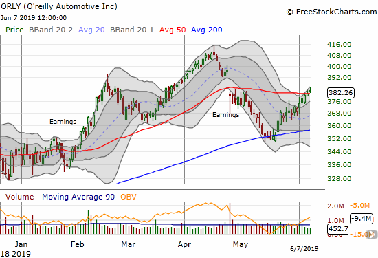 O'reilly Automotive (ORLY) managed a small 50DMA breakout along with a post-earnings high.