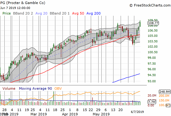 Proctor & Gamble (PG) went from a 50DMA breakdown to a new all-time high last week.