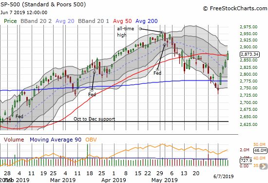 In one week, the S&P 500 (SPY) went from a confirmed 200DMA breakdown to a minor 50DMA breakout.