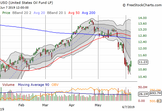 United States Oil Fund (USO) found some kind of bottom on Wednesday, but it still needs to break through its lower Bollinger Band to start a run at overhead resistance.