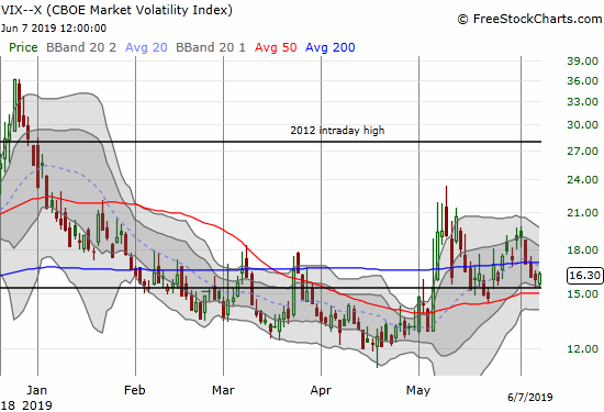 The volatility index (VIX) bounced perfectly off its 15.35 pivot point.