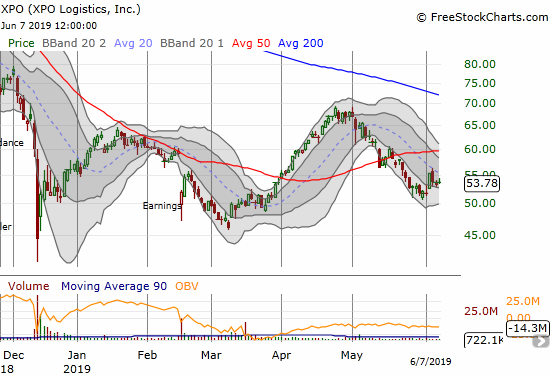 XPO Logistics (XPO) fell back from its high of the week but closed above its lower Bollinger Band channel.