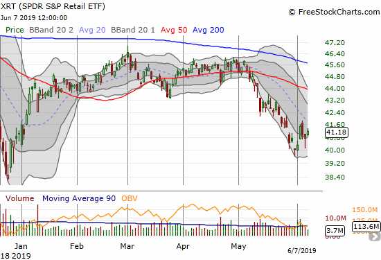 The SPDR S&P Retail ETF (XRT) gapped up strong on Tuesday but then churned wildly the rest of the week.