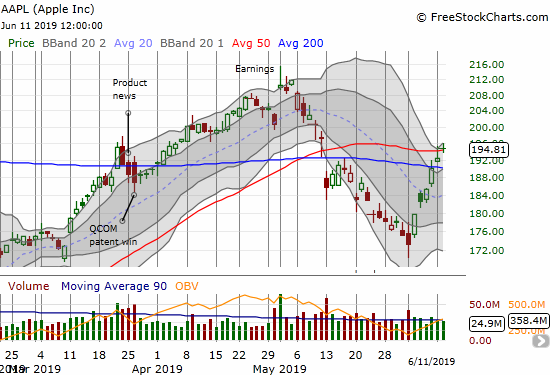 Apple (AAPL) confirmed a 200DMA breakout and barely clung to a 50DMA breakout.