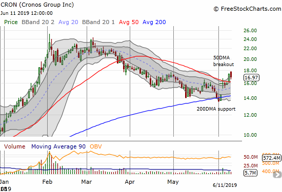 Cronos Group (CRON) is holding on to a bullish 50DMA breakout.