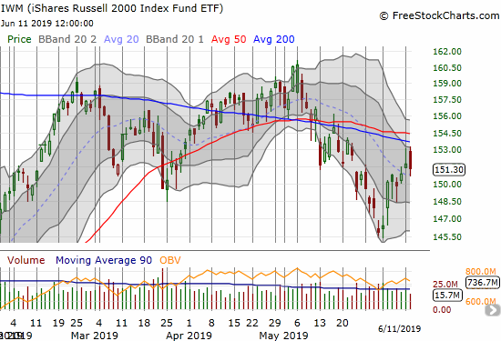 The iShares Russell 2000 ETF (IWM) faded twice in a double rejection from 200DMA resistance.