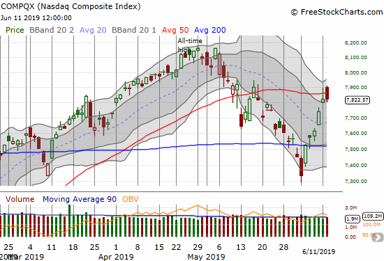 The NASDAQ (COMPQX) faded two straight days in a growing failure at 50DMA resistance.