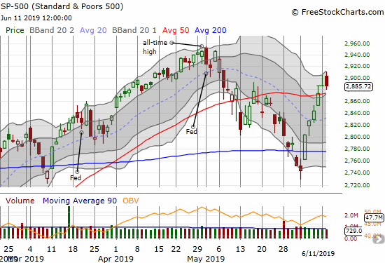 The S&P 500 (SPY) faded the last two days, but the index is still holding onto its 50DMA breakout.
